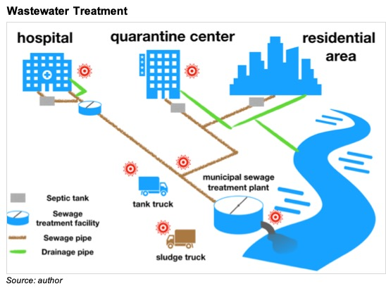 Treatment of Wastewater from Medical and Quarantine Facilities