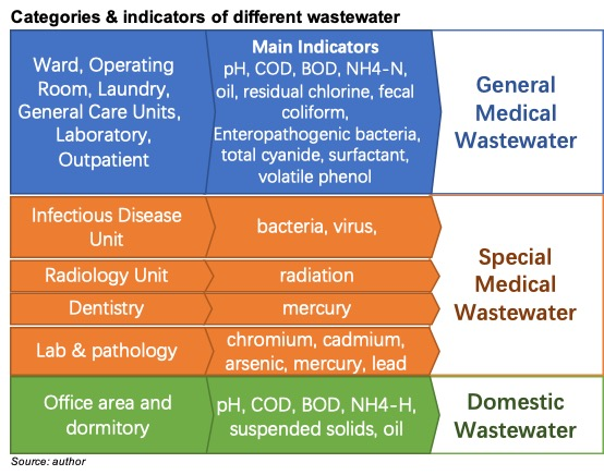 Wastewater categories and testing parameters